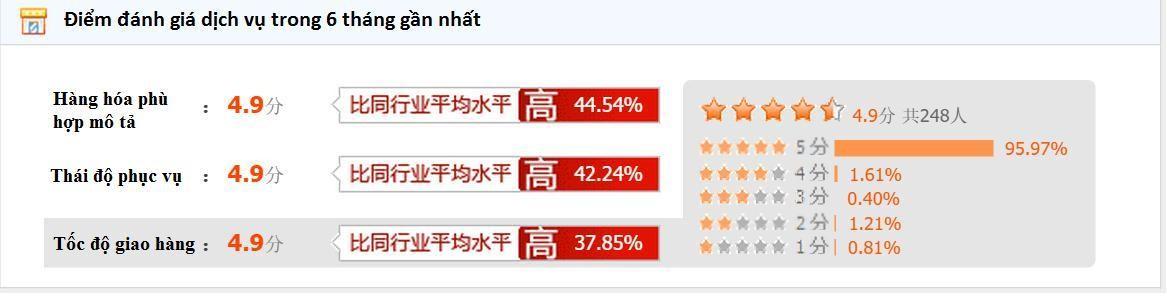 đánh giá người bán trên taobao
