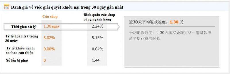 đánh giá shop trên taobao